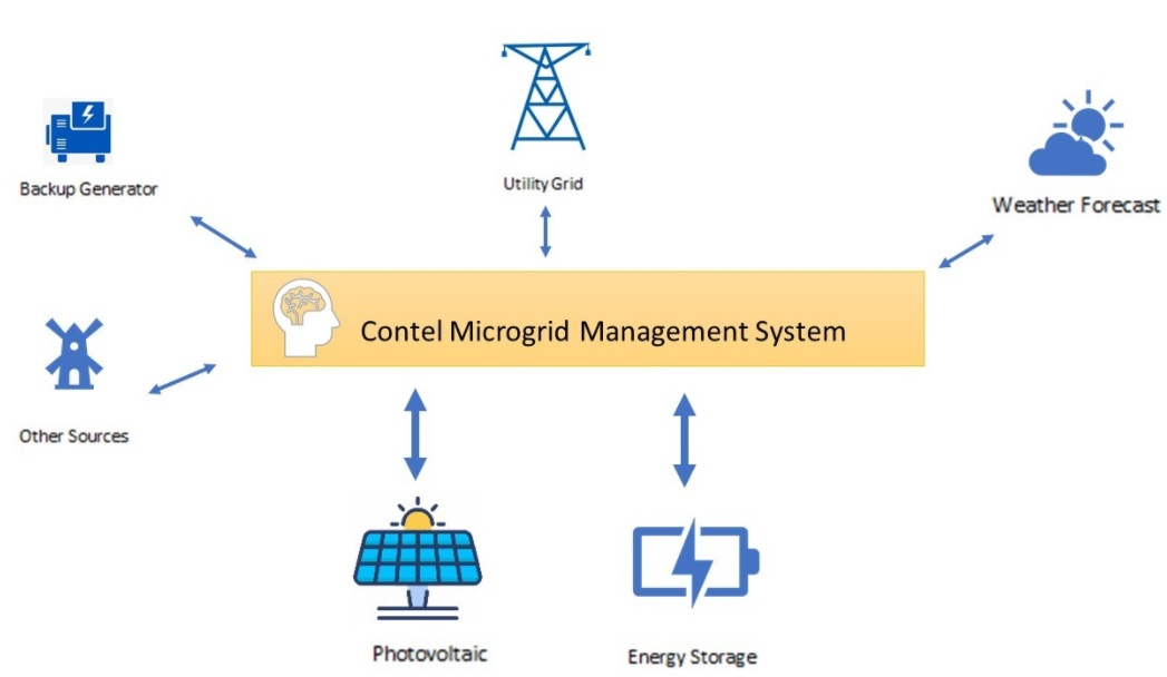 contel microgrid management system